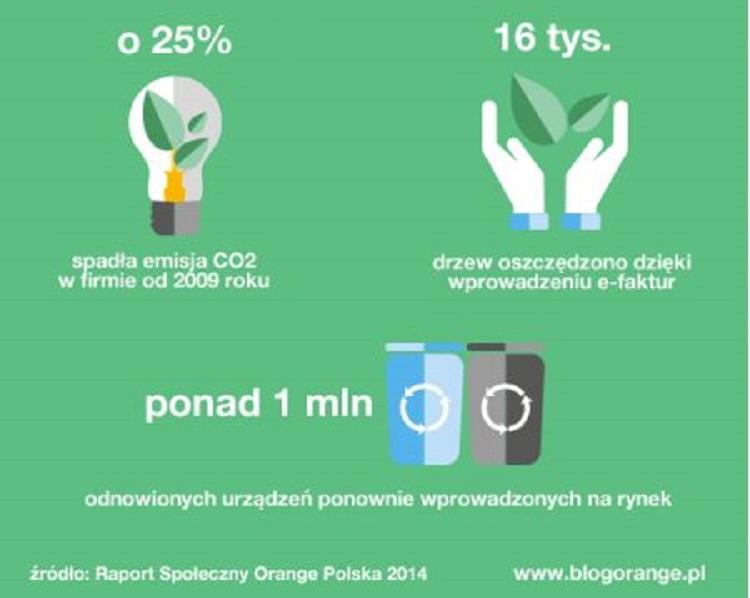 Wpływ środowiskowy Orange Polska - redukcja o 25% emisji CO2 od 2009r., 16 tys. drzew oszczędzono dzięki wprowadzeniu e-faktur, ponad 1 mln urządzeń odnowionych i ponownie wprowadzonych na rynek