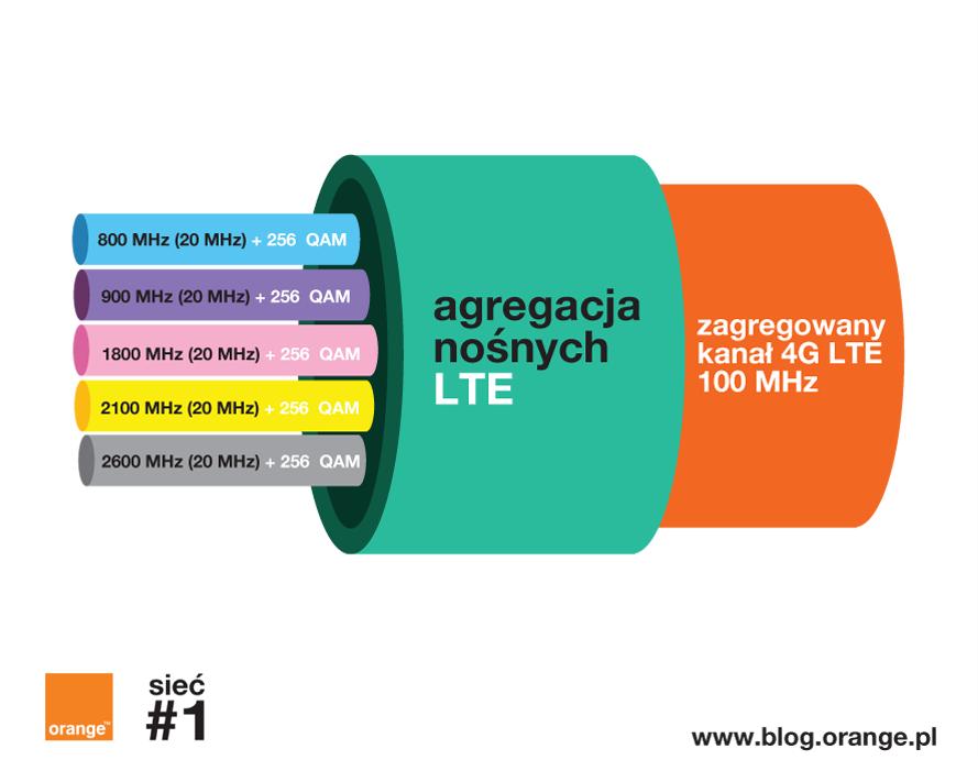 agregacja-pasm-nosnych-4g-lte-najszybsza-siec-w-polsce-blog-orange-polska.png