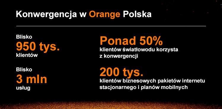200tys-klientow-orange-love-blog-orange