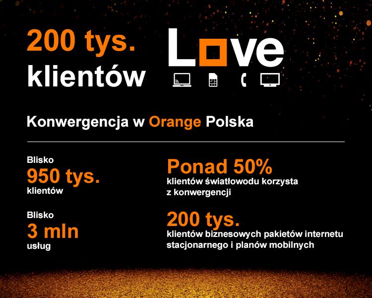 200tys-klientow-orange-love-blog-orange.png