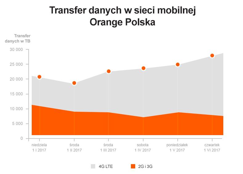 Transfer danych w sieci mobilnej Orange Polska