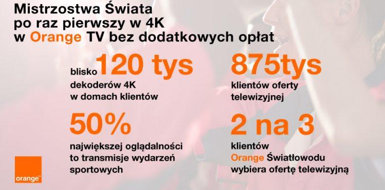 Kibicowanie w 4K w Orange TV – konkurs