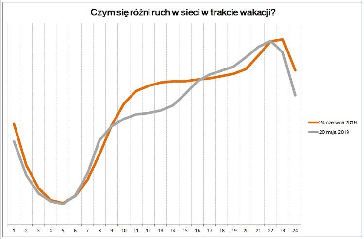Rużnica w ruchu między wakacjami, a wiosną w sieci Orange Polska