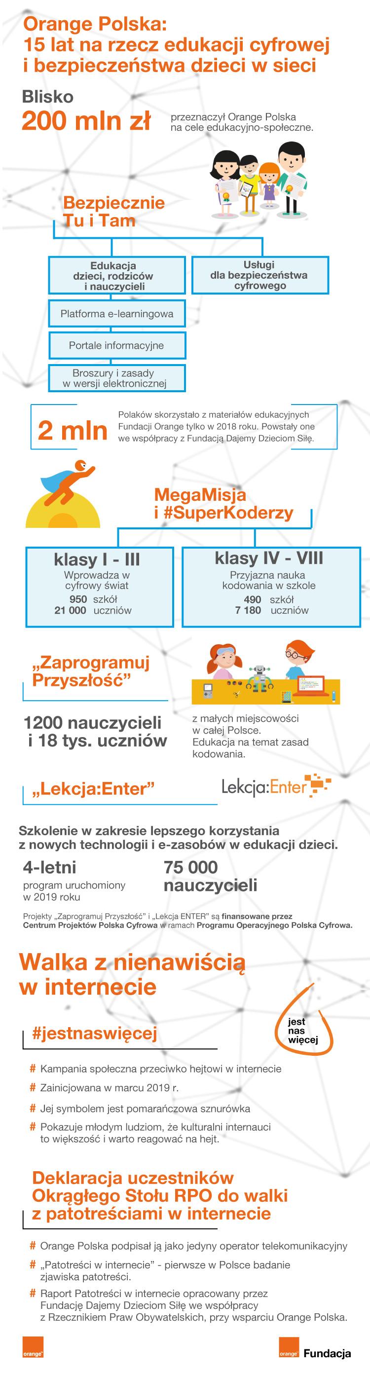 Infografika - bezpieczeństwo i edukacja dzieci w sieci